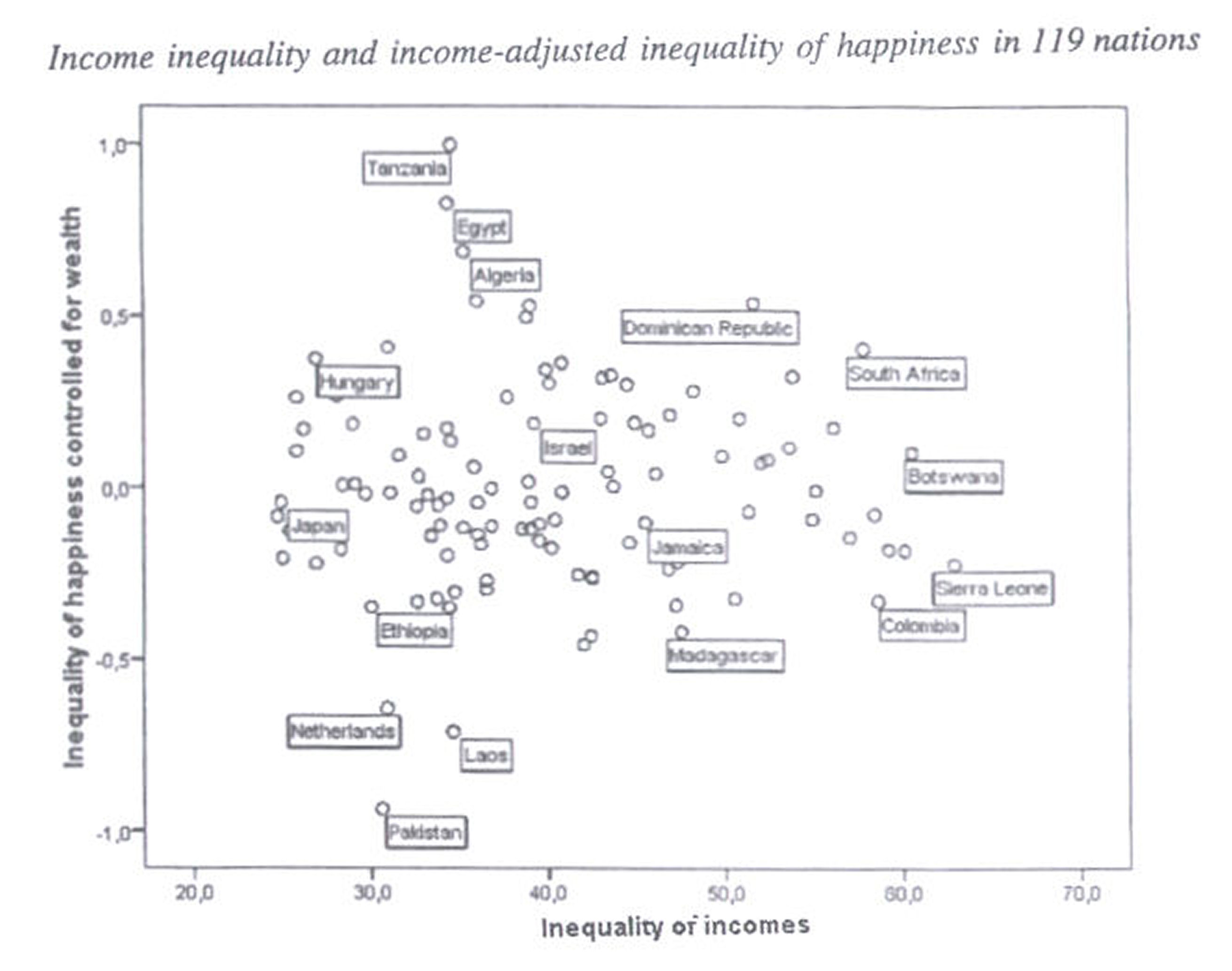 Findings on Happiness and NATION: SOCIETY