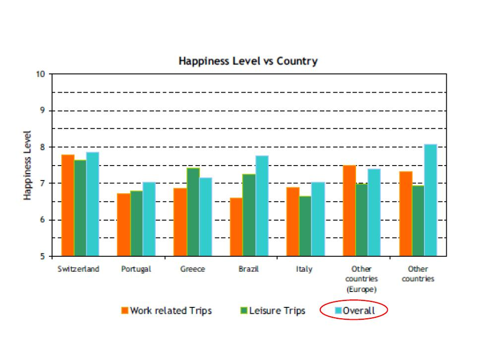 Findings on Happiness and NATION: NATIONALITY