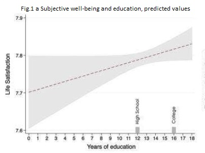 Findings on Happiness and EDUCATION