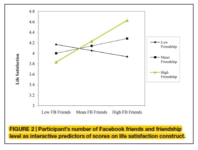 Findings on Happiness and ACTIVITY: PATTERN (what one does) on