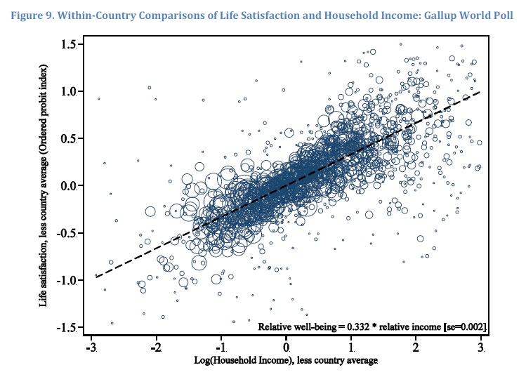 Findings on Happiness and INCOME